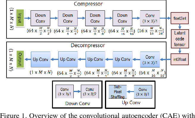 Figure 1 for Fully Convolutional Model for Variable Bit Length and Lossy High Density Compression of Mammograms