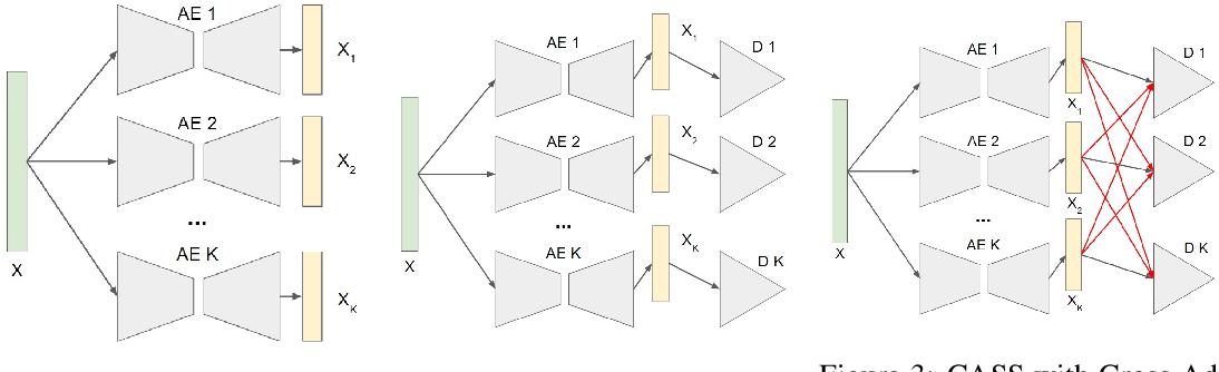 Figure 3 for CASS: Cross Adversarial Source Separation via Autoencoder