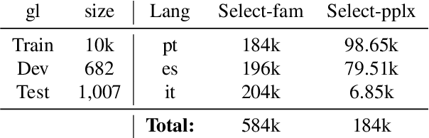 Figure 1 for Adapting Multilingual Neural Machine Translation to Unseen Languages