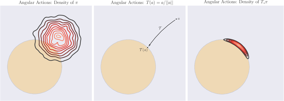 Figure 1 for Marginal Policy Gradients: A Unified Family of Estimators for Bounded Action Spaces with Applications