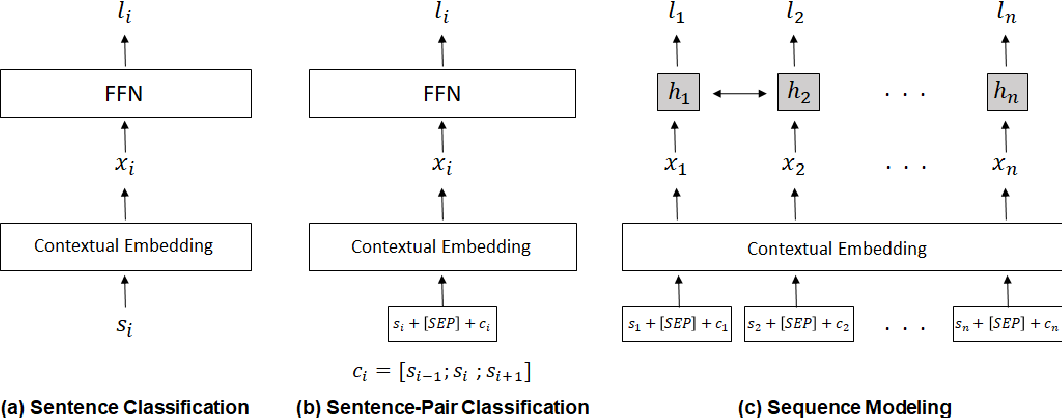 Figure 2 for On the Use of Context for Predicting Citation Worthiness of Sentences in Scholarly Articles