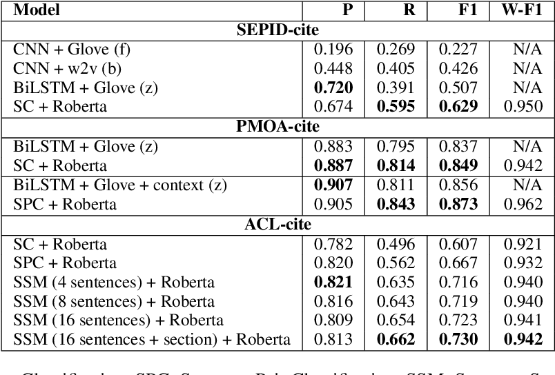 Figure 3 for On the Use of Context for Predicting Citation Worthiness of Sentences in Scholarly Articles