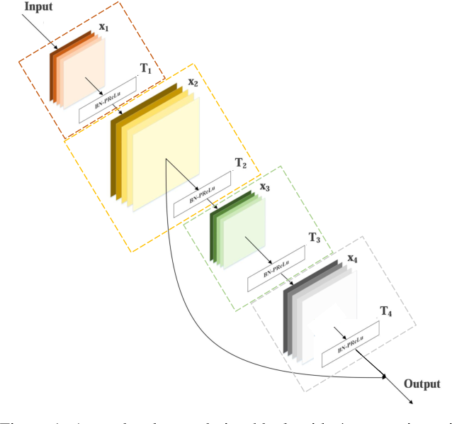 Figure 1 for Image Restoration Using Deep Regulated Convolutional Networks