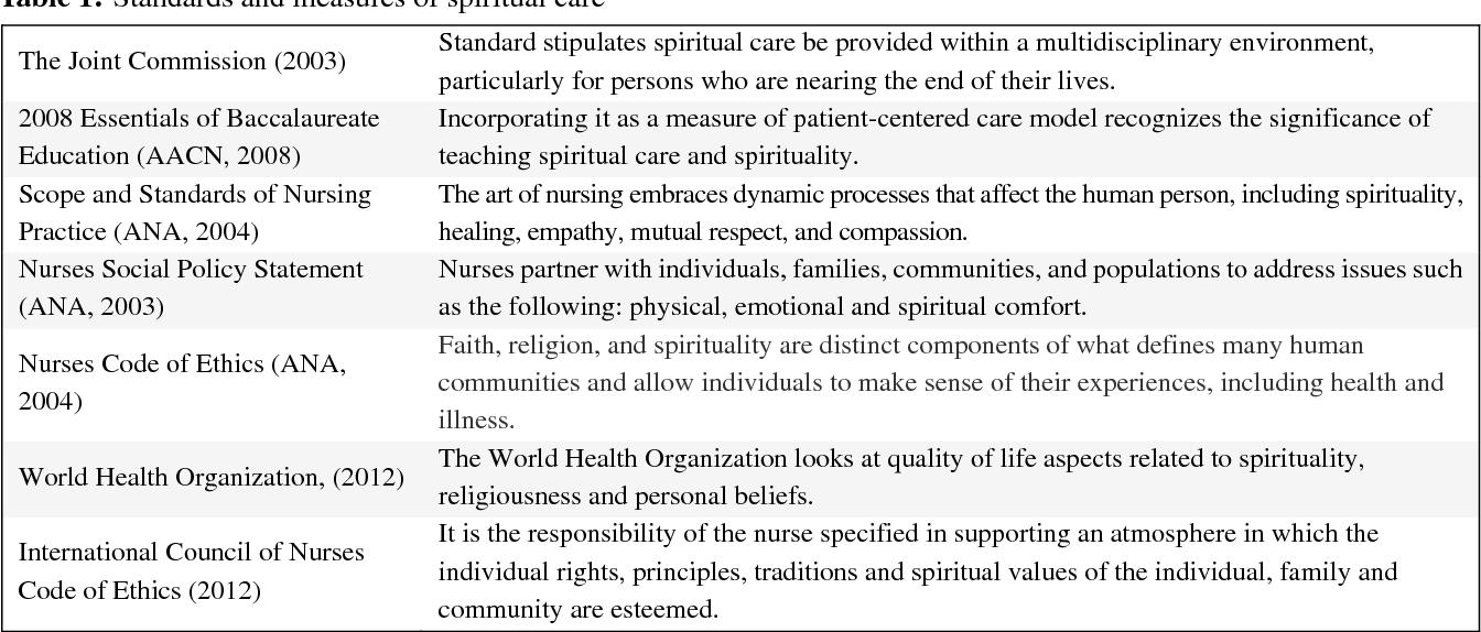 PDF] Teaching spirituality to student nurses - Semantic Scholar