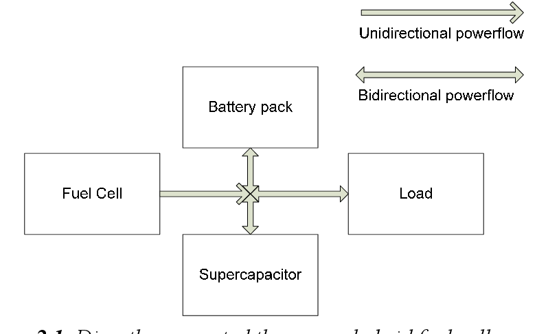 PDF] Application of Power Electronics in Hybrid Fuel Cell
