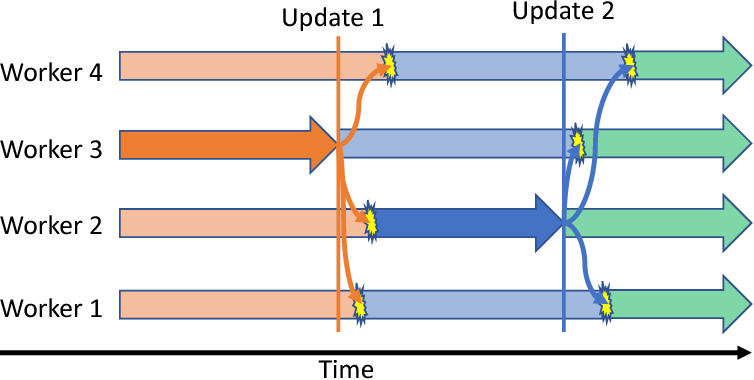 Figure 1 for Tell Me Something New: A New Framework for Asynchronous Parallel Learning