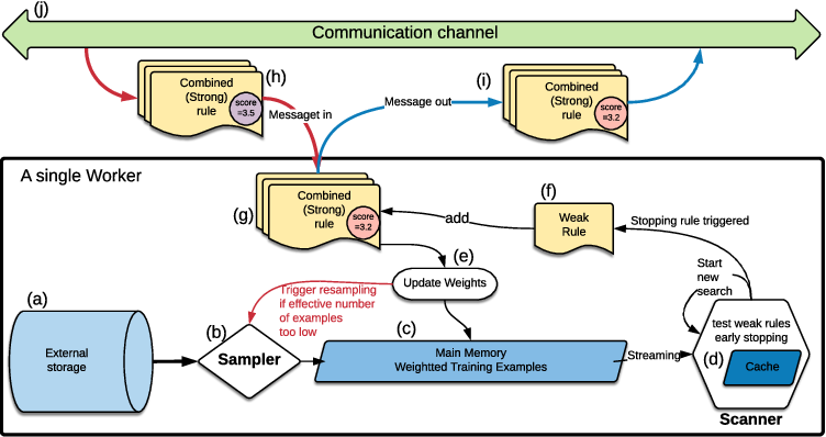 Figure 3 for Tell Me Something New: A New Framework for Asynchronous Parallel Learning