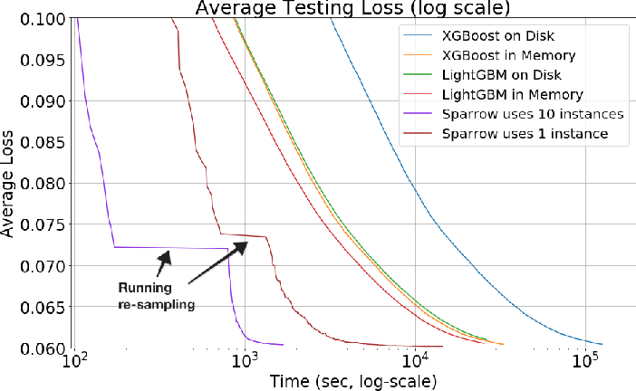 Figure 4 for Tell Me Something New: A New Framework for Asynchronous Parallel Learning