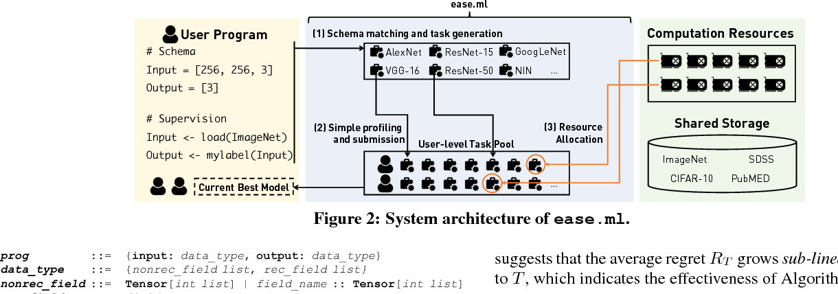 Figure 2 for Ease.ml: Towards Multi-tenant Resource Sharing for Machine Learning Workloads
