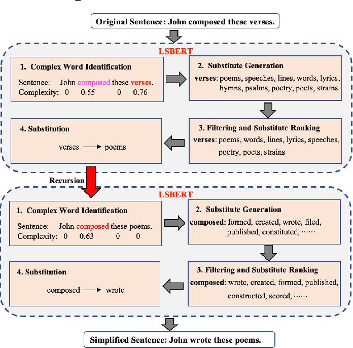 Figure 3 for LSBert: A Simple Framework for Lexical Simplification