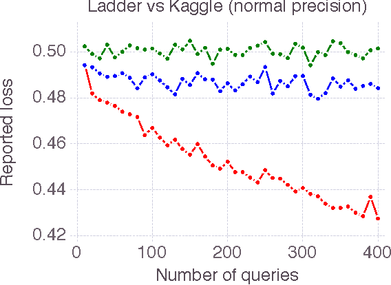 Figure 1 for The Ladder: A Reliable Leaderboard for Machine Learning Competitions