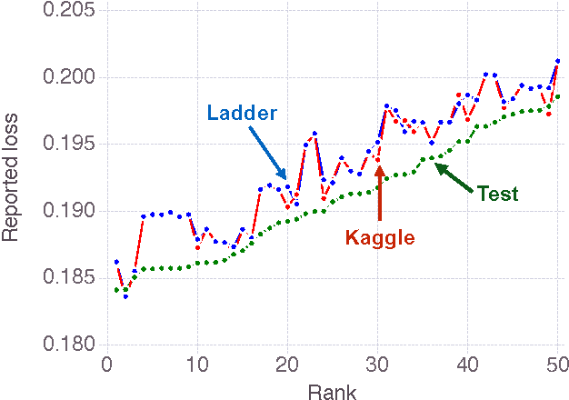 Figure 2 for The Ladder: A Reliable Leaderboard for Machine Learning Competitions