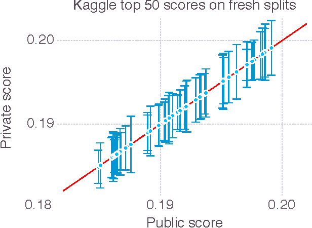Figure 3 for The Ladder: A Reliable Leaderboard for Machine Learning Competitions