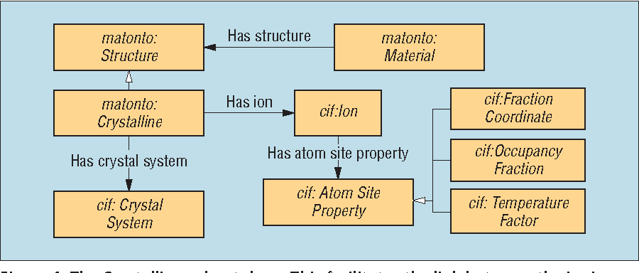 Figure 4 from MatSeek: An Ontology-Based Federated Search