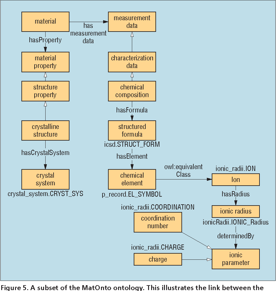 Figure 5 from MatSeek: An Ontology-Based Federated Search