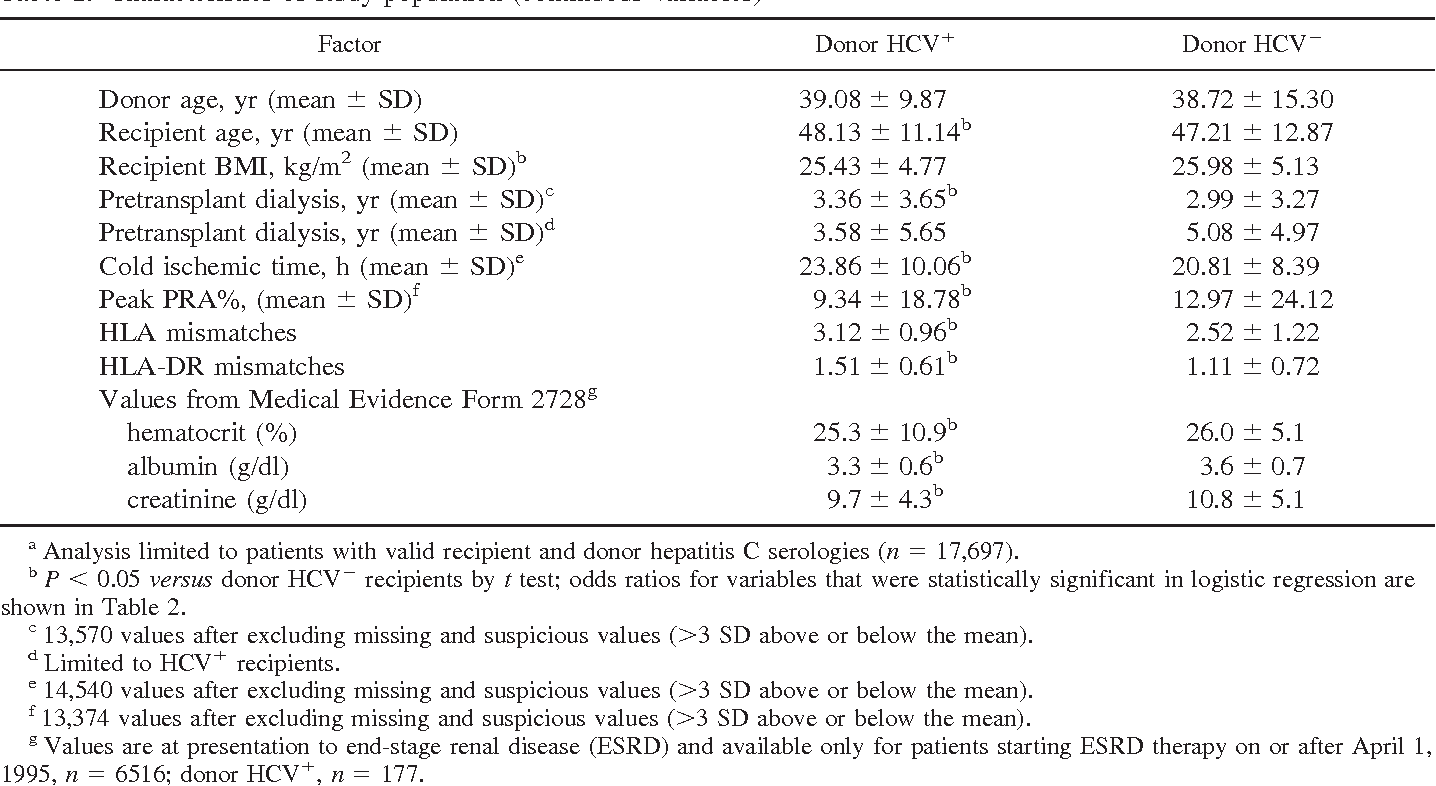 Donor Hepatitis C Seropositivity Clinical Correlates And Effect On