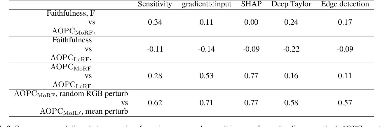 Figure 4 for Sanity Checks for Saliency Metrics