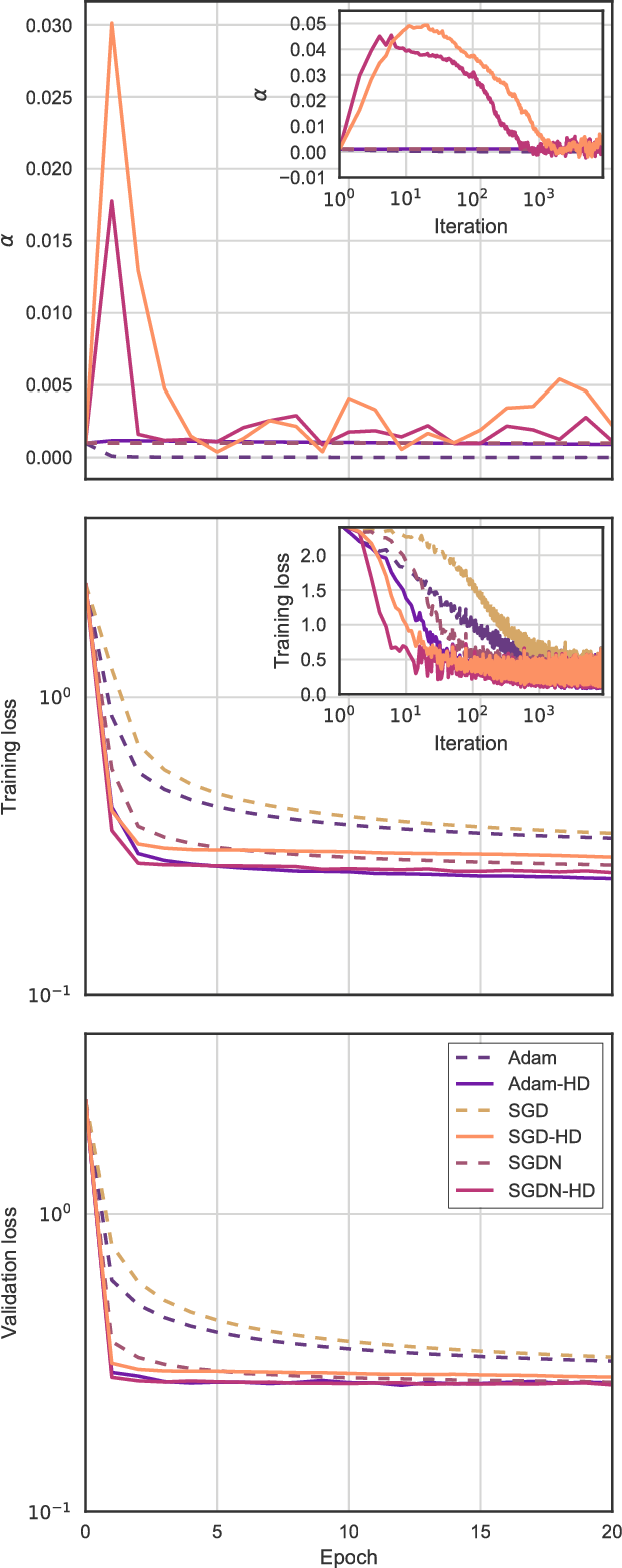 Figure 1 for Online Learning Rate Adaptation with Hypergradient Descent