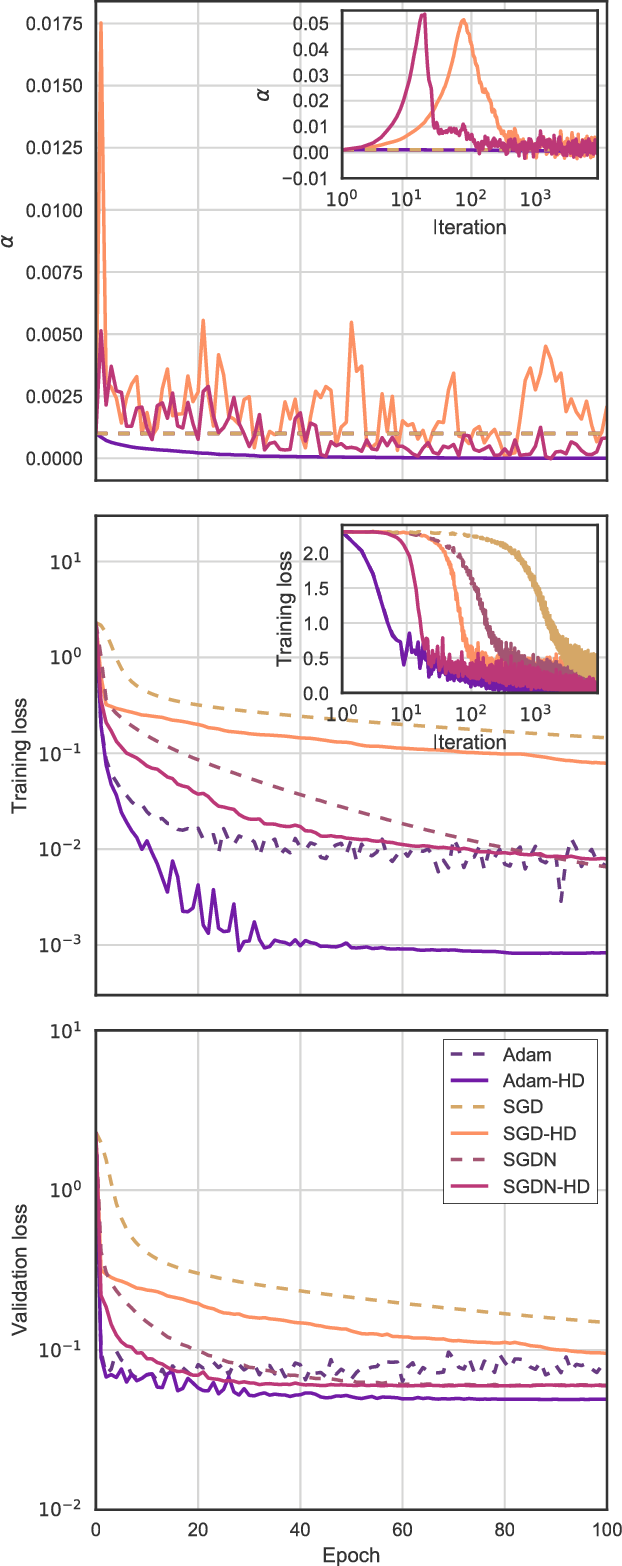 Figure 2 for Online Learning Rate Adaptation with Hypergradient Descent