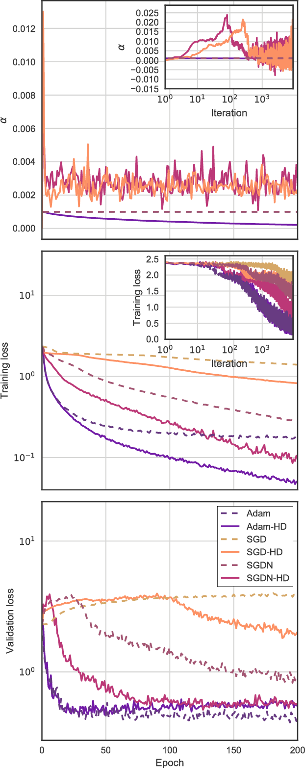 Figure 3 for Online Learning Rate Adaptation with Hypergradient Descent