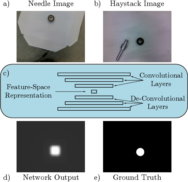 Figure 3 for Fully Convolutional One-Shot Object Segmentation for Industrial Robotics