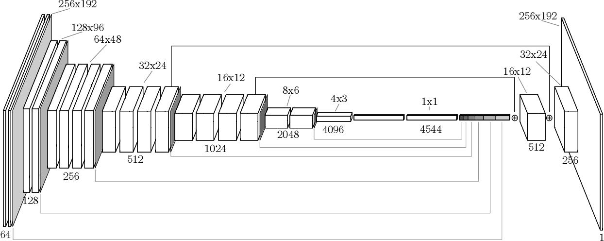 Figure 4 for Fully Convolutional One-Shot Object Segmentation for Industrial Robotics