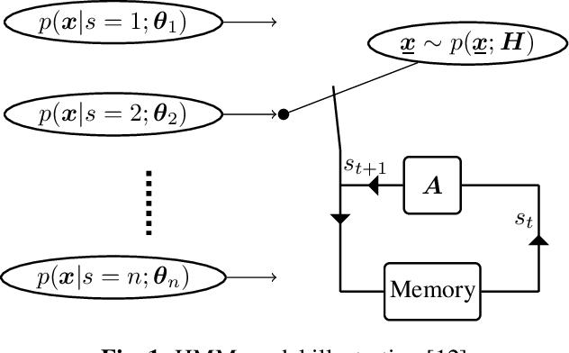 Figure 1 for Hidden Markov Models for sepsis detection in preterm infants