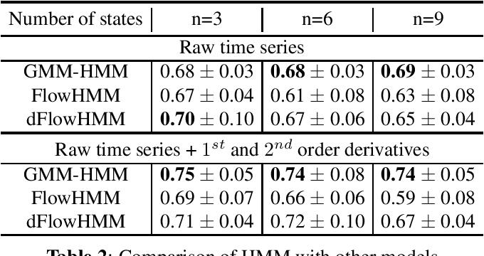 Figure 2 for Hidden Markov Models for sepsis detection in preterm infants