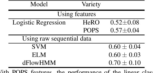 Figure 3 for Hidden Markov Models for sepsis detection in preterm infants