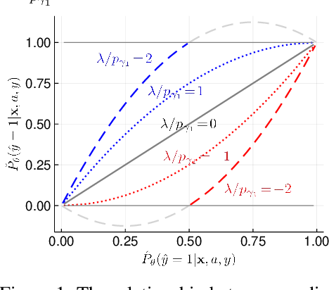 Figure 2 for Fair Logistic Regression: An Adversarial Perspective