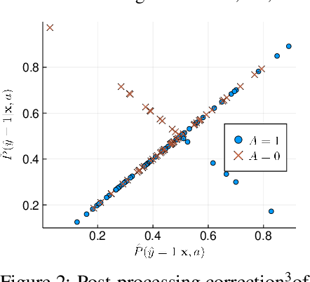 Figure 3 for Fair Logistic Regression: An Adversarial Perspective