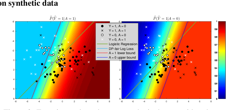 Figure 4 for Fair Logistic Regression: An Adversarial Perspective