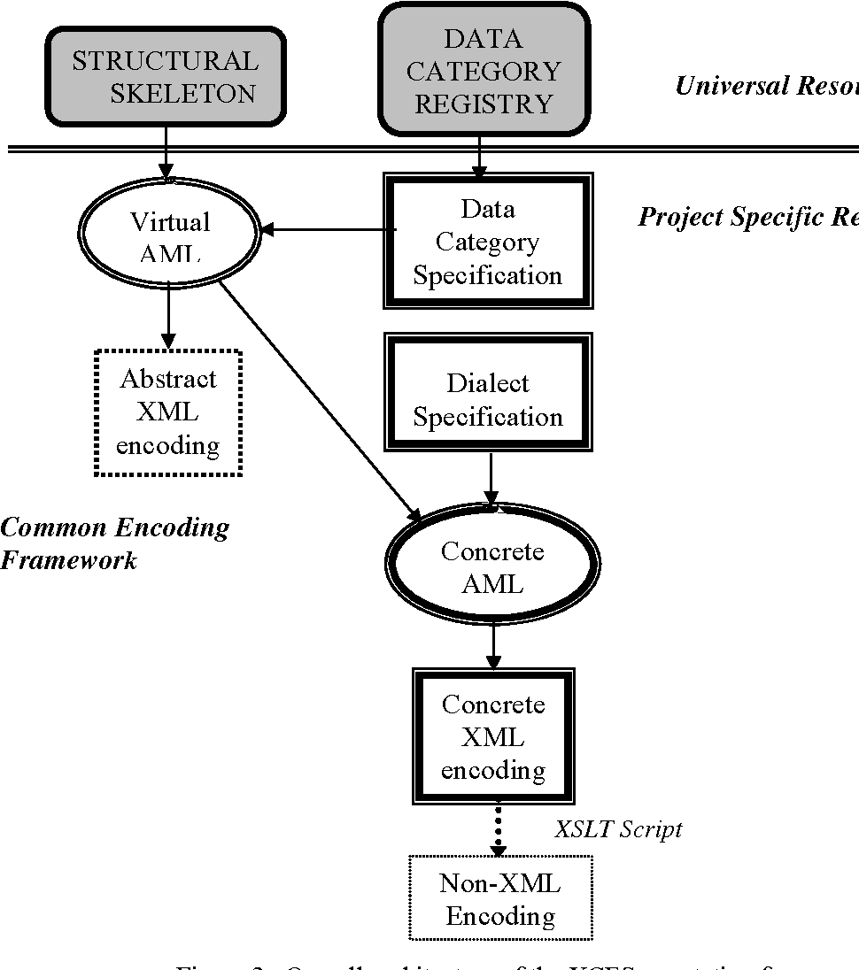 Figure 3 for A Common XML-based Framework for Syntactic Annotations