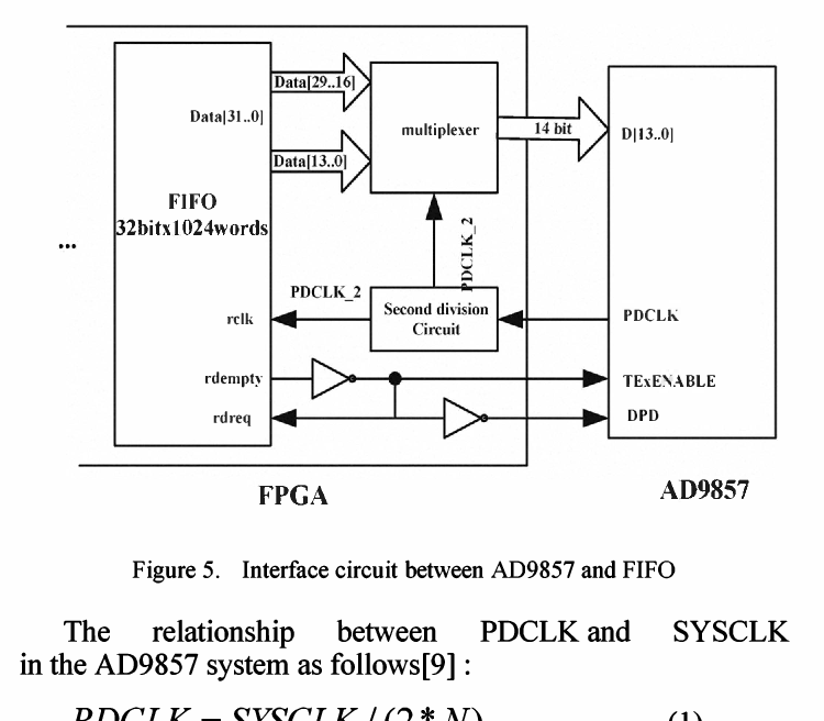 Figure 5 from Design and implementation of signal generator