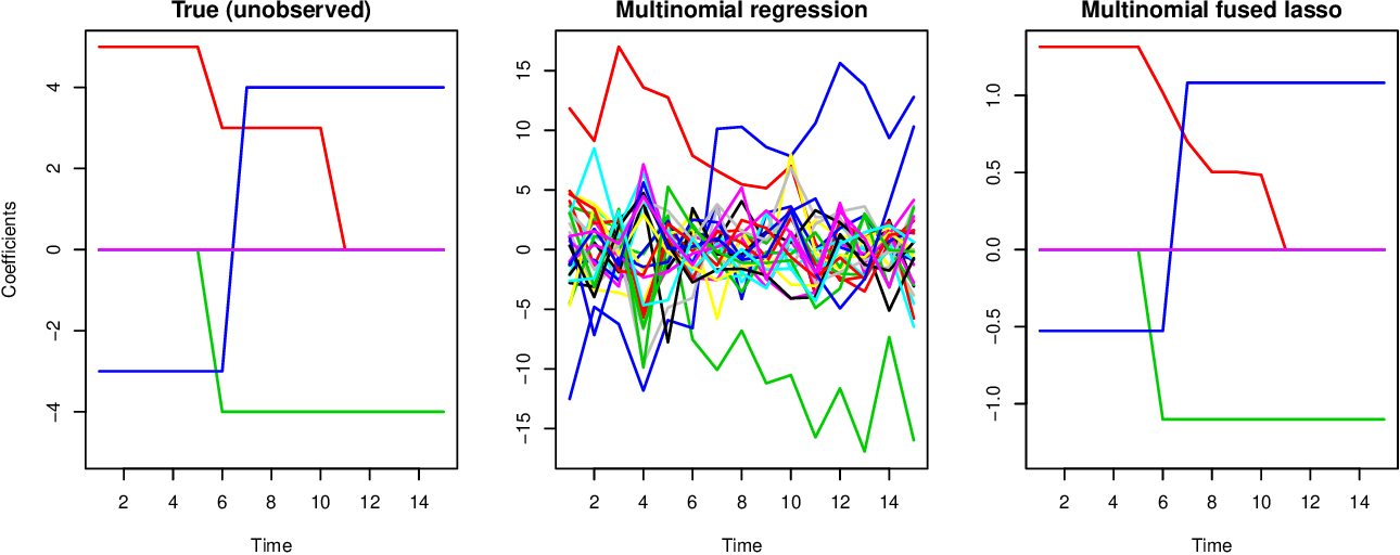 Figure 2 for High-Dimensional Longitudinal Classification with the Multinomial Fused Lasso