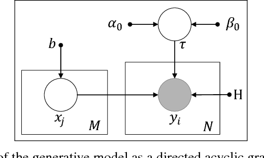 Figure 3 for Water Disaggregation via Shape Features based Bayesian Discriminative Sparse Coding