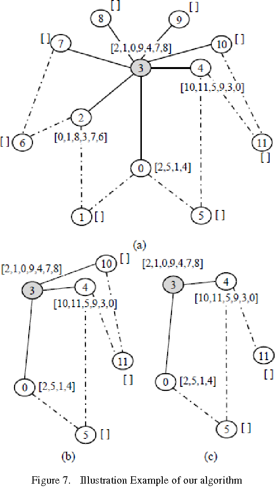 nca new cooperative algorithm for reducing topology control packets Super Wi-Fi nca new cooperative algorithm for reducing topology control packets in olsr semantic scholar