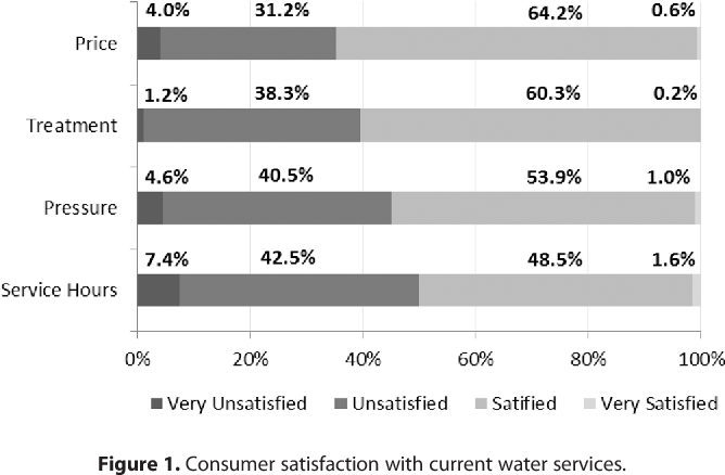 Nonpayment of water bills in Guatemala: Dissatisfaction or inability