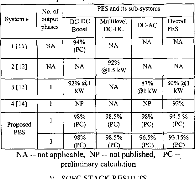 Investigation of system and component performance and