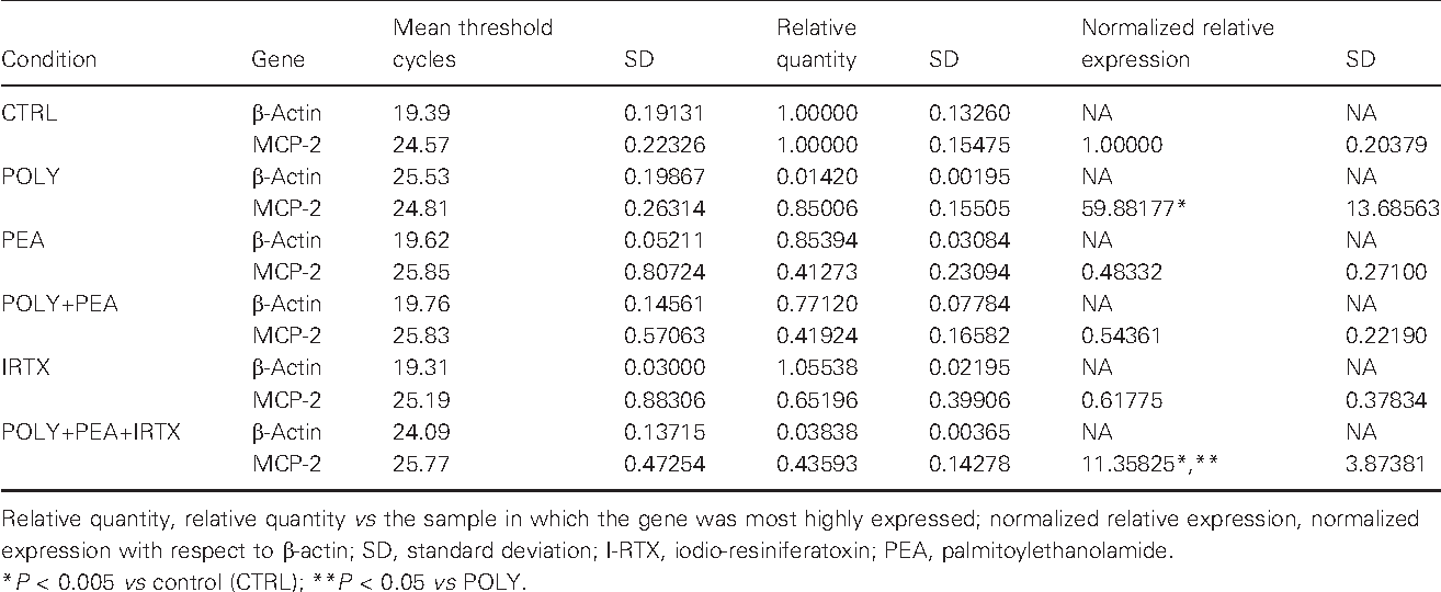 Table 2 MCP-2 transcriptional expression in human keratinocytes (HaCaT) cells treated for 6 h with polyinosinic polycytidylic acid (100 lg/ ml, POLY), PEA (10 lM) and I-RTX (0.1 lM). HaCaT cells were cultured in presence of POLY, PEA and I-RTX, as described in Materials and methods. Total RNA was extracted and assayed by quantitative RT-PCR for MCP-2 and b-actin (reference gene) targets, as described in Materials and methods