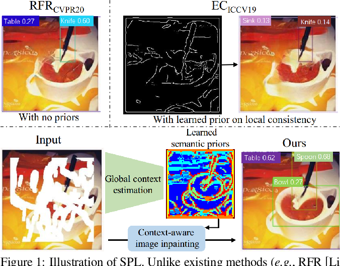Figure 1 for Context-Aware Image Inpainting with Learned Semantic Priors