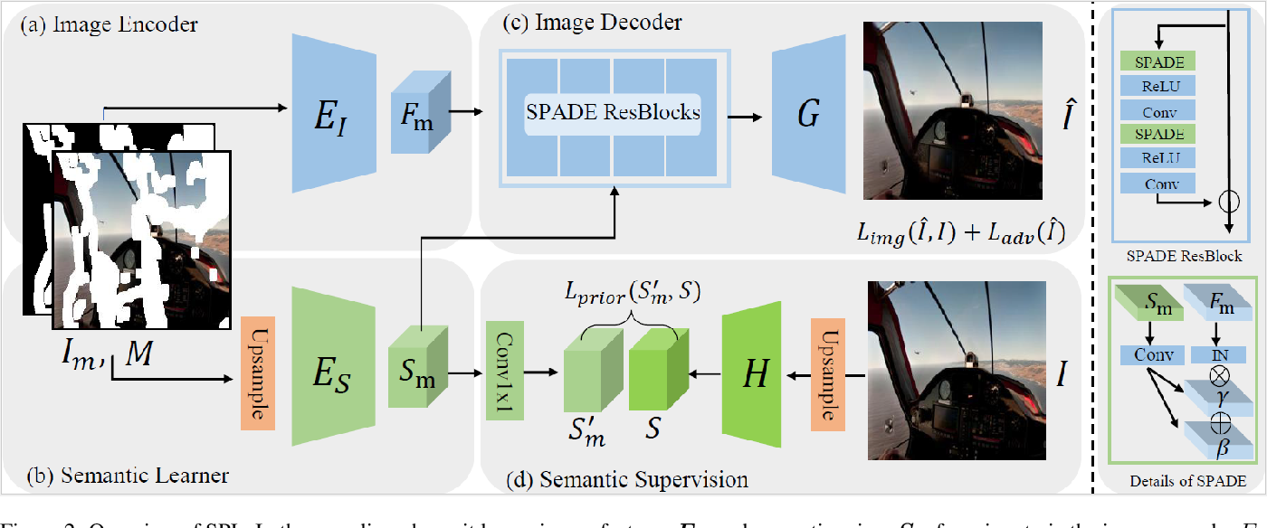 Figure 3 for Context-Aware Image Inpainting with Learned Semantic Priors