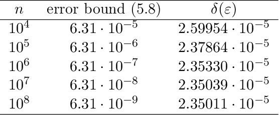 Figure 1 for Computing Differential Privacy Guarantees for Heterogeneous Compositions Using FFT
