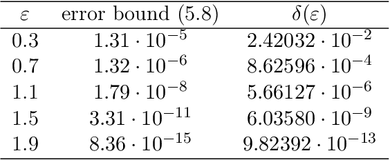 Figure 3 for Computing Differential Privacy Guarantees for Heterogeneous Compositions Using FFT