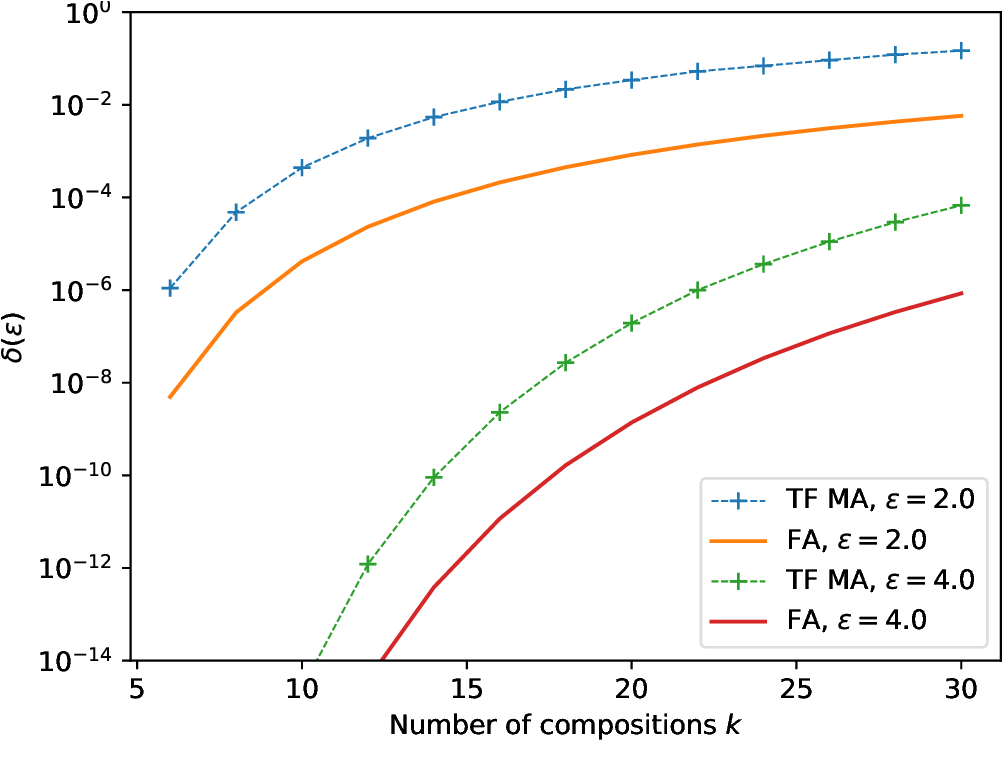 Figure 2 for Computing Differential Privacy Guarantees for Heterogeneous Compositions Using FFT