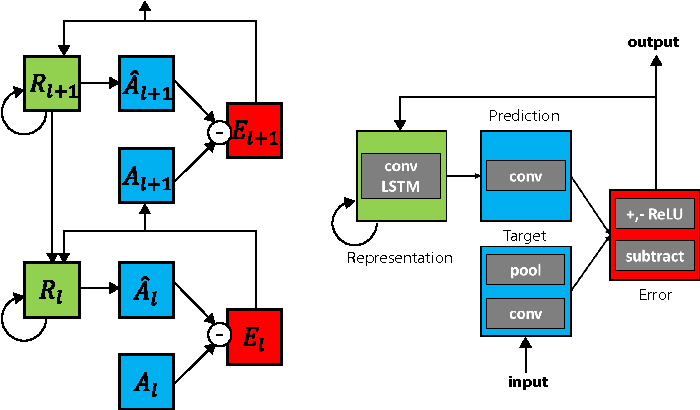 Figure 1 for Deep Predictive Coding Networks for Video Prediction and Unsupervised Learning