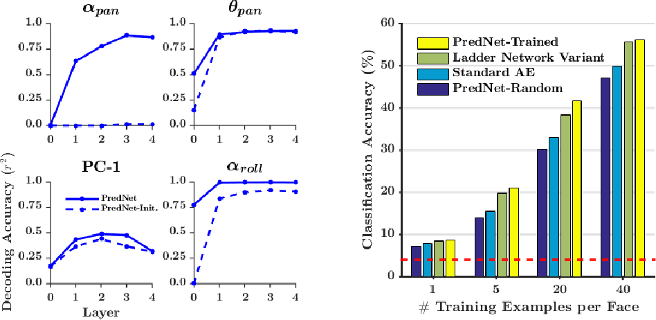 Figure 3 for Deep Predictive Coding Networks for Video Prediction and Unsupervised Learning