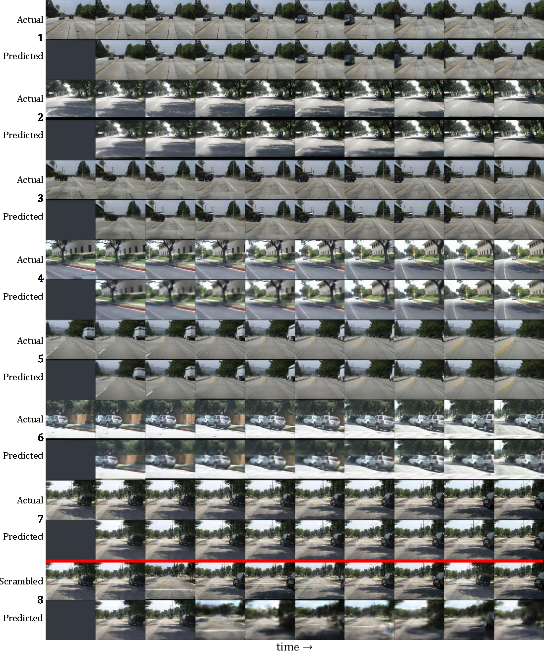 Figure 4 for Deep Predictive Coding Networks for Video Prediction and Unsupervised Learning