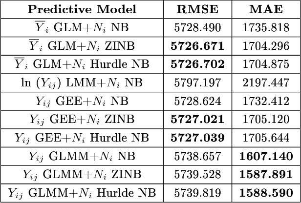 PDF] Incorporating heterogeneity into the prediction of