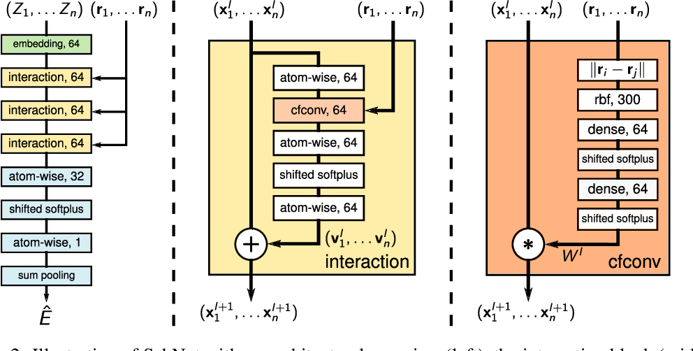 Figure 3 for SchNet: A continuous-filter convolutional neural network for modeling quantum interactions
